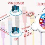 VPN-Simple-Access-Flow